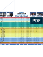 Misc.pipe OD Chart