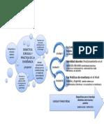 Tp 1 Anexo Organizador Gráfico Presentación de La Materia