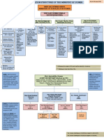 Organisation_chart_Ministry_of_Power.pdf