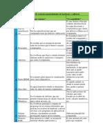 Fundamentos de contexto mantenimiento de hardware y software.docx