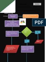 diagrafa de flujo auditoria.pdf