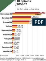 Georgia top 10 opioids prescribed, 2016-17