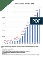 População Mundial - Número de Habitantes de 10.000 AC a 2100