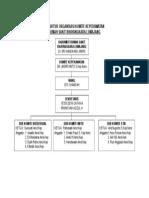 Struktur Organisasi Komite Keperawatan New