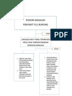 POHON MASALAH FLU BURUNG.docx