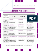 English Verbs Tenses