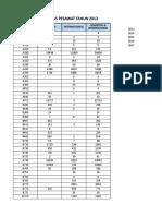 Data Lalin Pesawat 2013-2017 Terpilih