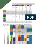 Copia de Gen 6 Complete Type Chart v1.0