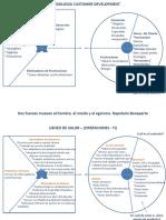 Metodología Customer Development