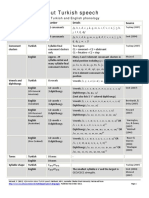 Comparison TR-EN Phonology