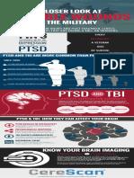 PTSD and TBI Infographic
