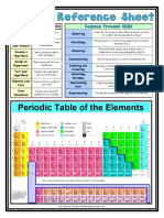 science reference sheet
