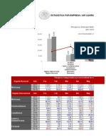 Estadísticas del AICM