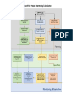Project Monitoring & Evaluation Framework