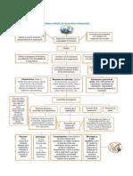 Flujograma Plan de Formacion LAP