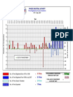 PIA Reports Graph