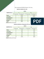 Graficos de Comparacion de 4to Ciclo de Ambas Carreras