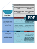 Ejemplo de matriz DOFA para PYMES