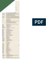 Operaciones/funciones SQL