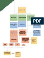 Mapa Conceptual Educacion