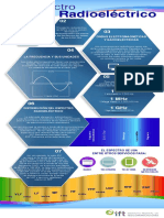 Espectro telecomunicaciones