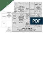 Diagrama Sobre Los Pactos