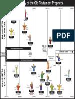 Prophet Chart
