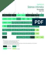 Plan de Estudios Ingenieria de Sistemas e Informatica