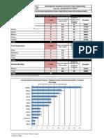 Statistiche Morti Bianche Triveneto (31/10/10)