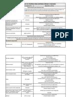 Especificaciones de materias primas