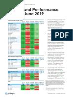 Preqin Hedge Fund Performance Update June 2019