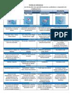 Tabla Recopilaciónteorías de Aprendizaje (1)