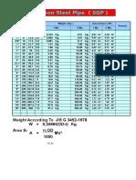 Tabel SGP