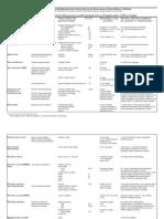 Leaflet2 Chart
