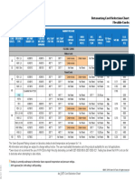 Det DET Chart Dcscfc