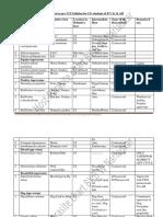 Parasitology Chart 211