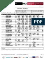Val di Sole DH Elite Women Standings