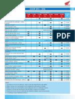 CB 650F Tabela de Manutenção