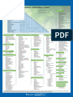Fisher Scientific Chemical Compatibility Chart
