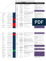 Barangay Profiles