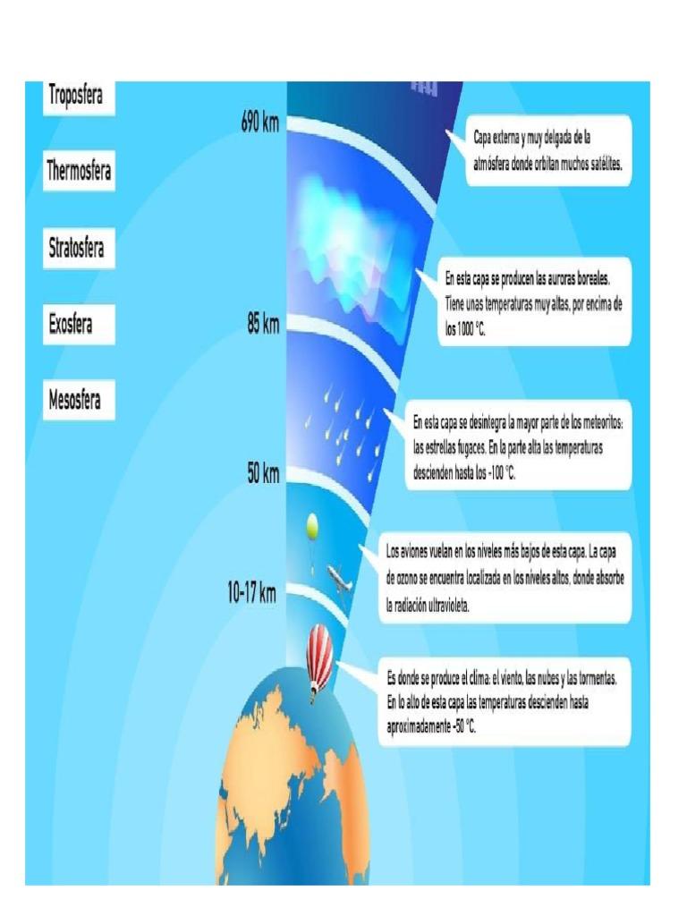 Capas De La Atmosfera Y Sus Caracteristicas