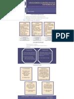 Infografía oración subordinada adverbial