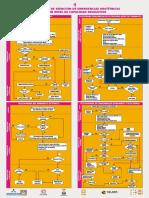 FLUJOGRAMA DE EMERGENCIAS OBSTETRICAS SEGUN CAPACIDAD RESOLUTIVA.pdf