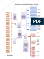 Mapa Semantico Sistema Salud