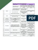 Diferencias Entre Revisoría Fiscal y Auditoría