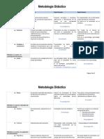 Cuadro Comparativo Metologías Didácticas