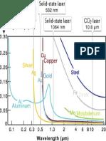 Wavelength Absorption in Metals