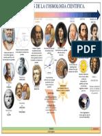 Las etapas de la cosmologia cientifica