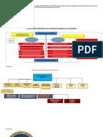 Mapa Conceptual Sobre La Estructura Orgánica de La Superintendencia Financiera