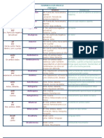 Terminologia Medica Prefijos